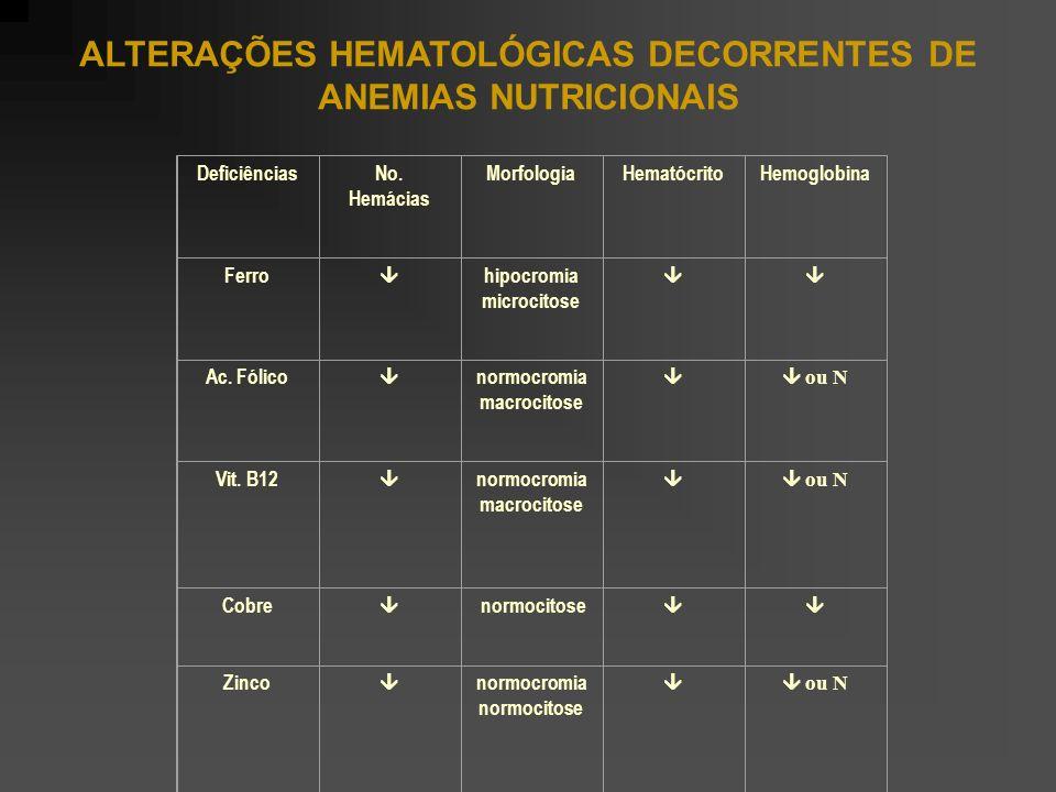 ALTERAÇÕES HEMATOLÓGICAS DECORRENTES DE ANEMIAS NUTRICIONAIS