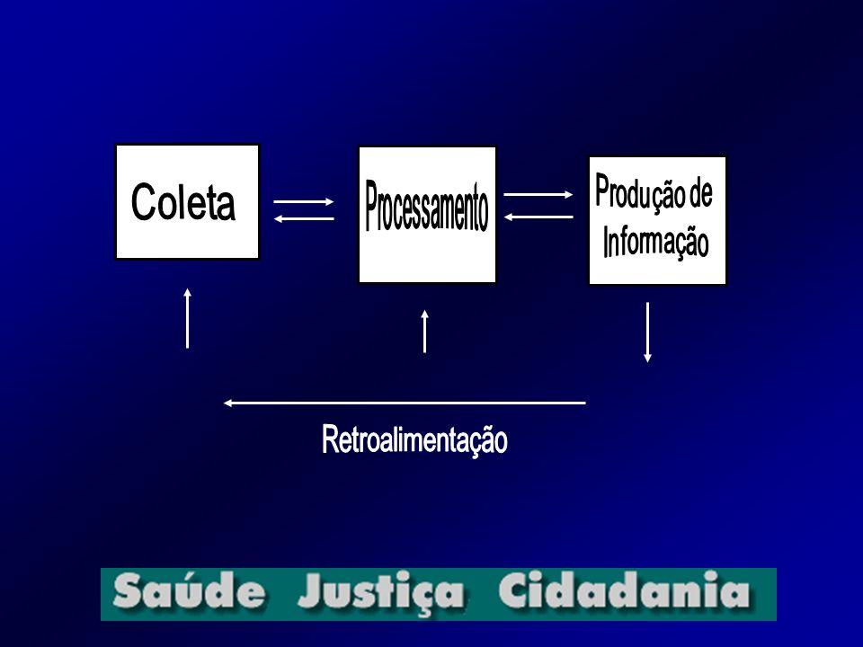 Produção de Informação Coleta Processamento Retroalimentação