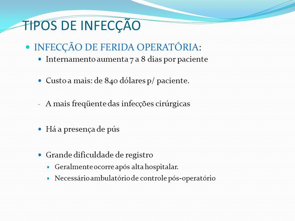 TIPOS DE INFECÇÃO INFECÇÃO DE FERIDA OPERATÓRIA: