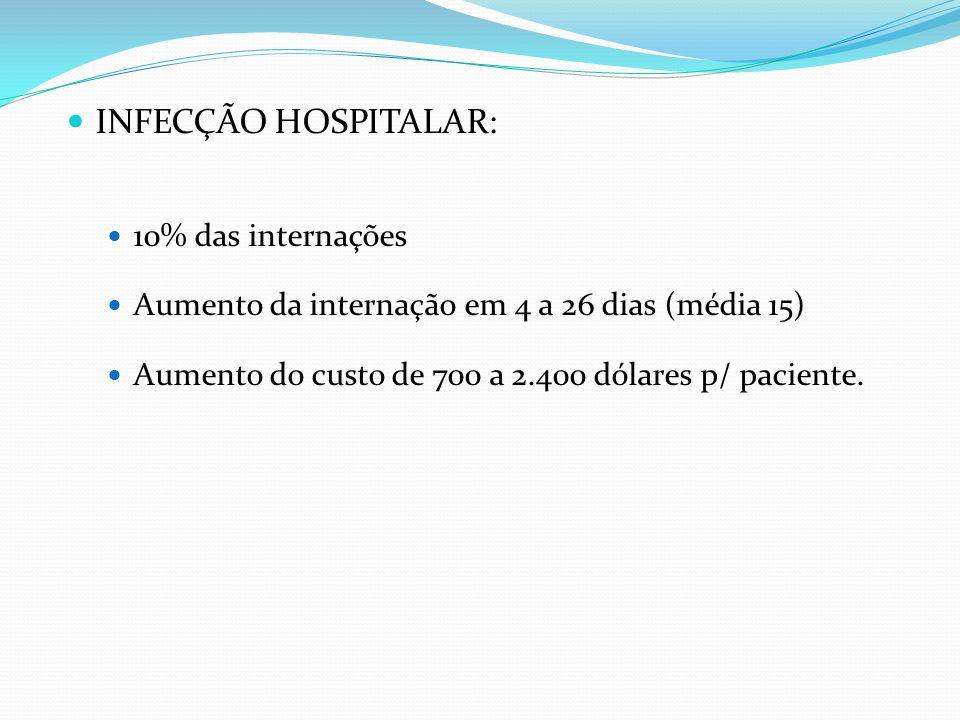 INFECÇÃO HOSPITALAR: 10% das internações