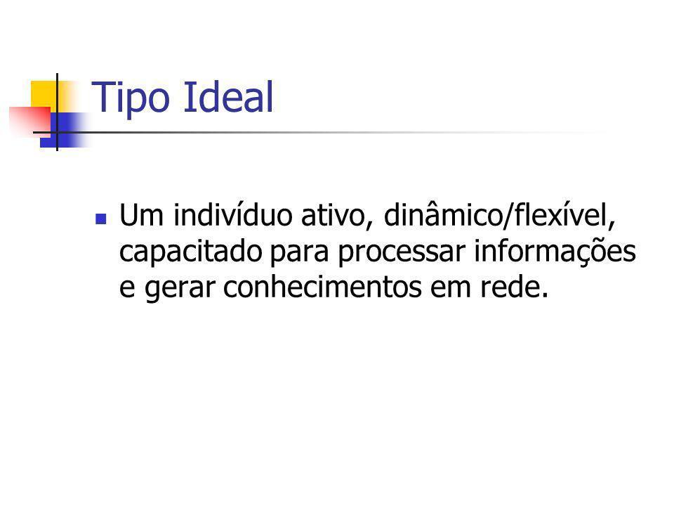 Tipo Ideal Um indivíduo ativo, dinâmico/flexível, capacitado para processar informações e gerar conhecimentos em rede.