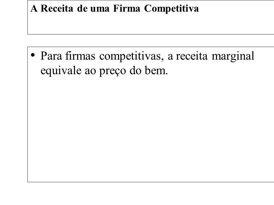 A Receita de uma Firma Competitiva