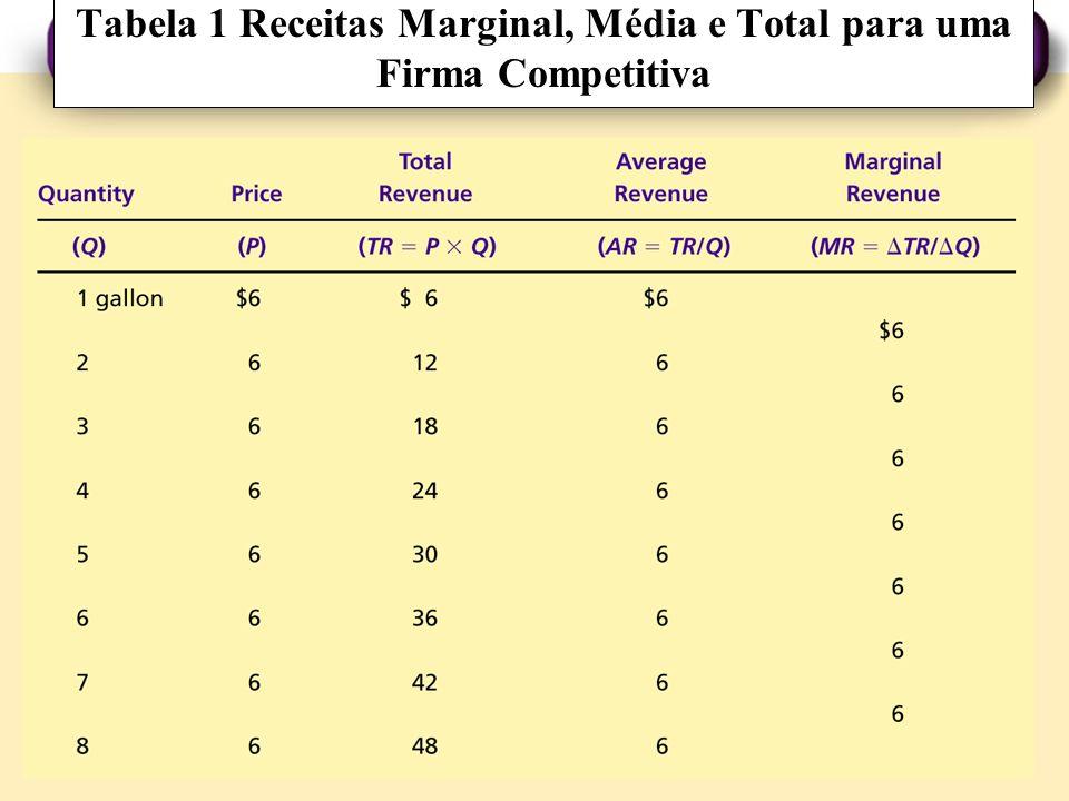 Tabela 1 Receitas Marginal, Média e Total para uma Firma Competitiva