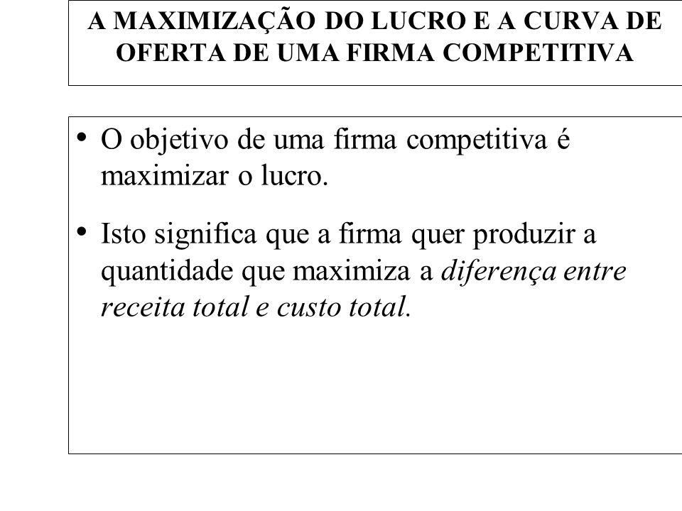 A MAXIMIZAÇÃO DO LUCRO E A CURVA DE OFERTA DE UMA FIRMA COMPETITIVA