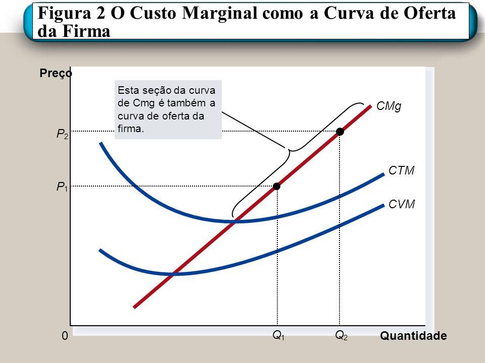 Figura 2 O Custo Marginal como a Curva de Oferta da Firma