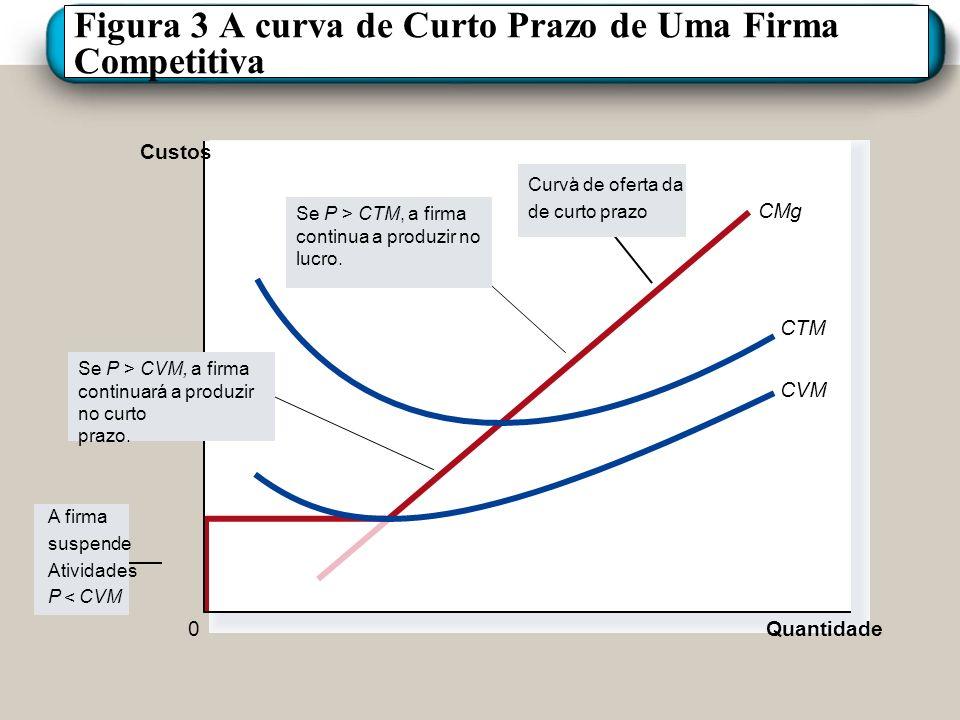 Figura 3 A curva de Curto Prazo de Uma Firma Competitiva