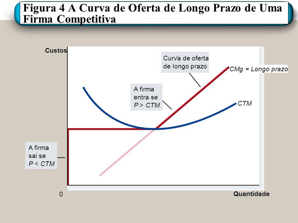 Figura 4 A Curva de Oferta de Longo Prazo de Uma Firma Competitiva