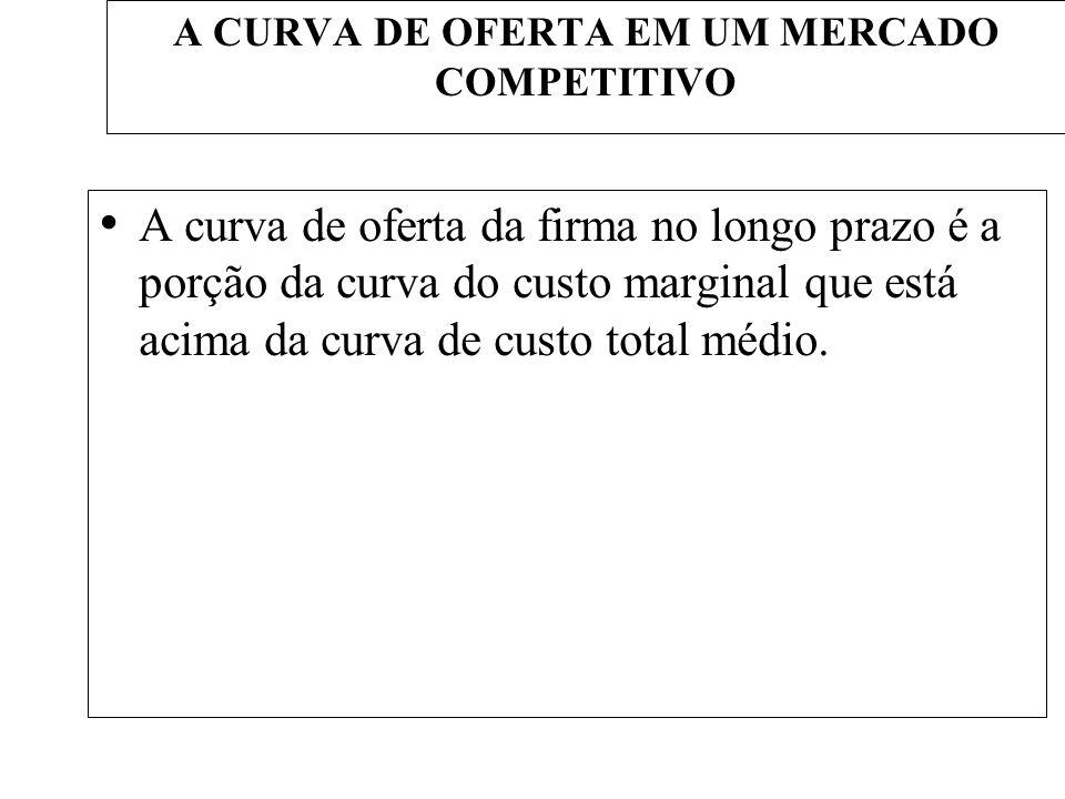 A CURVA DE OFERTA EM UM MERCADO COMPETITIVO