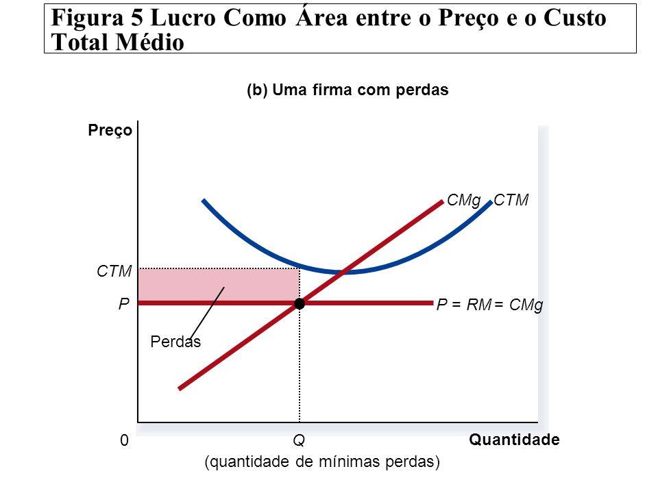 Figura 5 Lucro Como Área entre o Preço e o Custo Total Médio