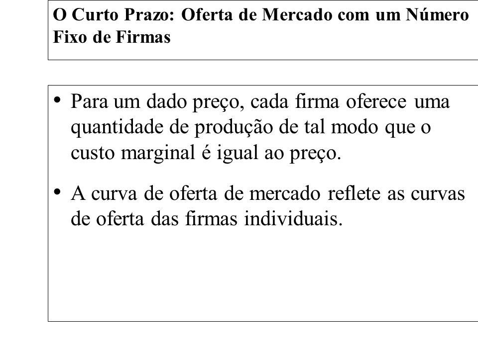 O Curto Prazo: Oferta de Mercado com um Número Fixo de Firmas