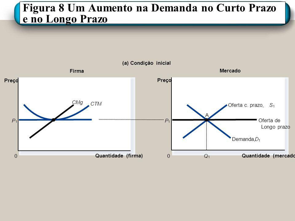 Figura 8 Um Aumento na Demanda no Curto Prazo e no Longo Prazo