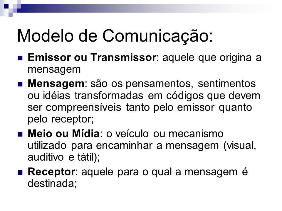 Modelo de Comunicação: