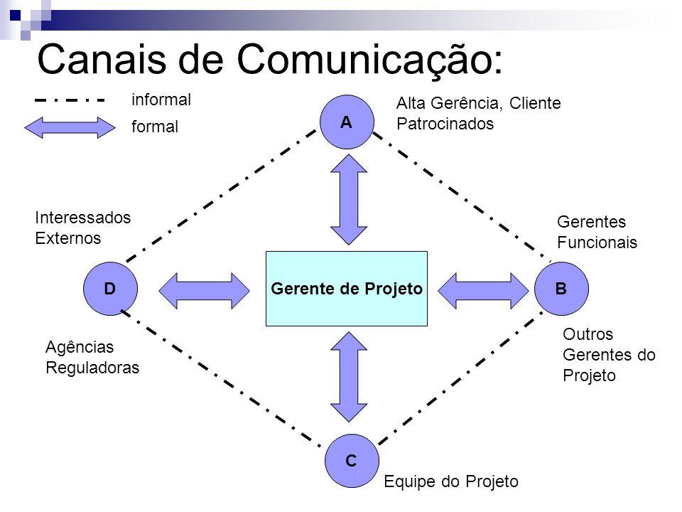 Canais de Comunicação: