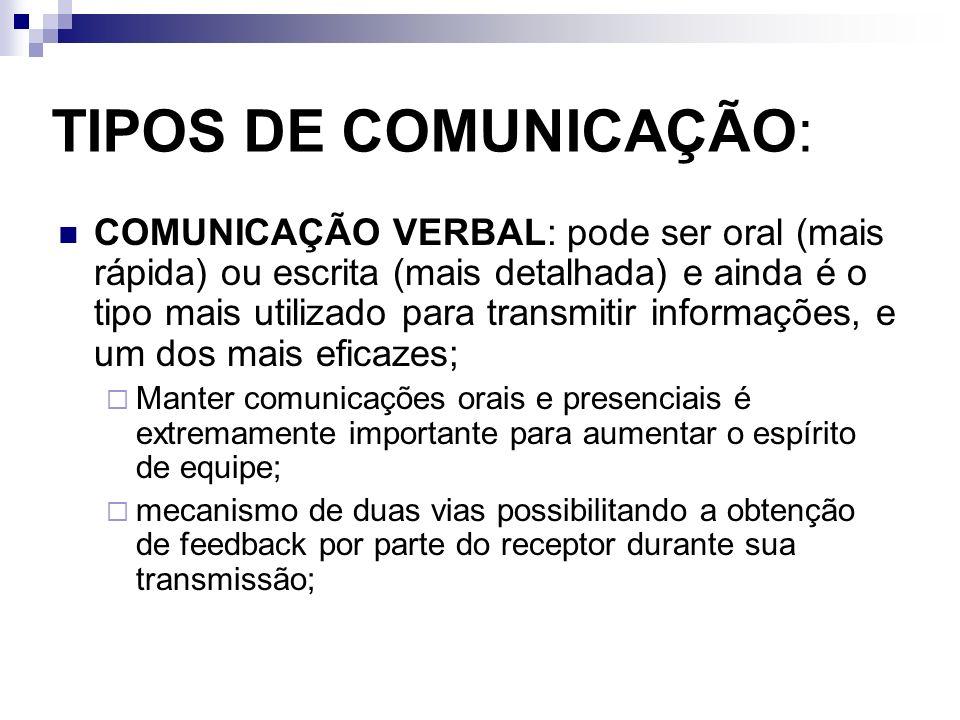 TIPOS DE COMUNICAÇÃO: