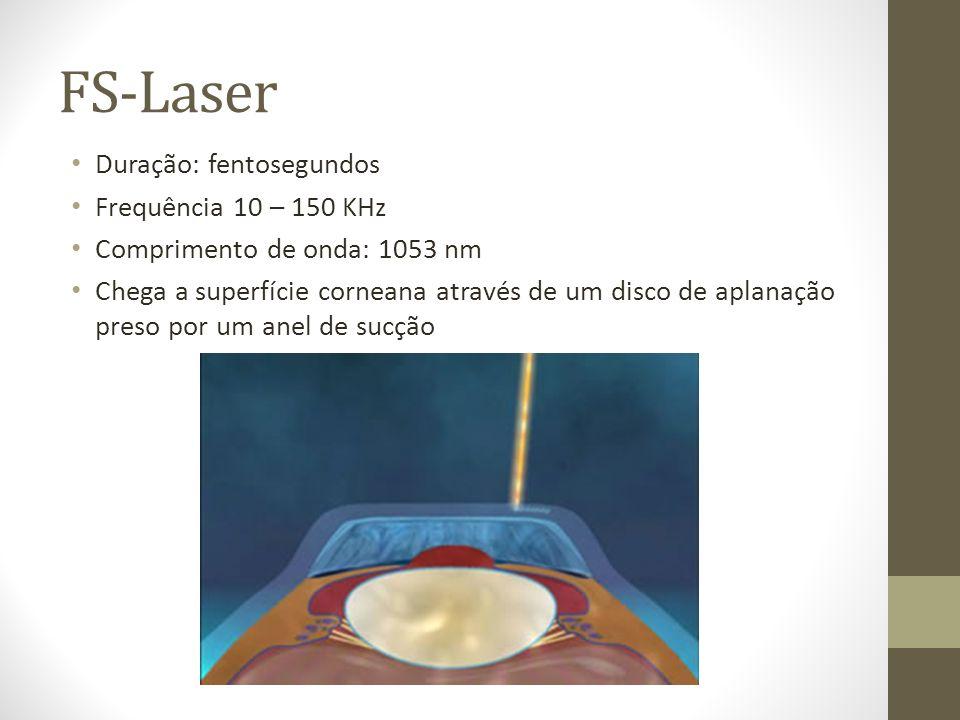 FS-Laser Duração: fentosegundos Frequência 10 – 150 KHz