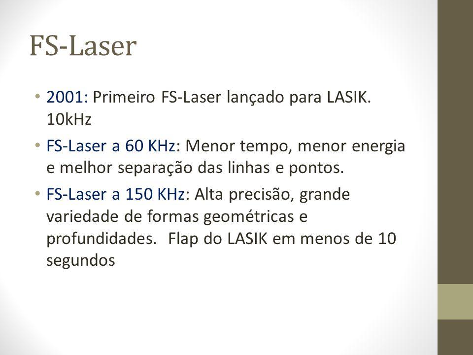 FS-Laser 2001: Primeiro FS-Laser lançado para LASIK. 10kHz