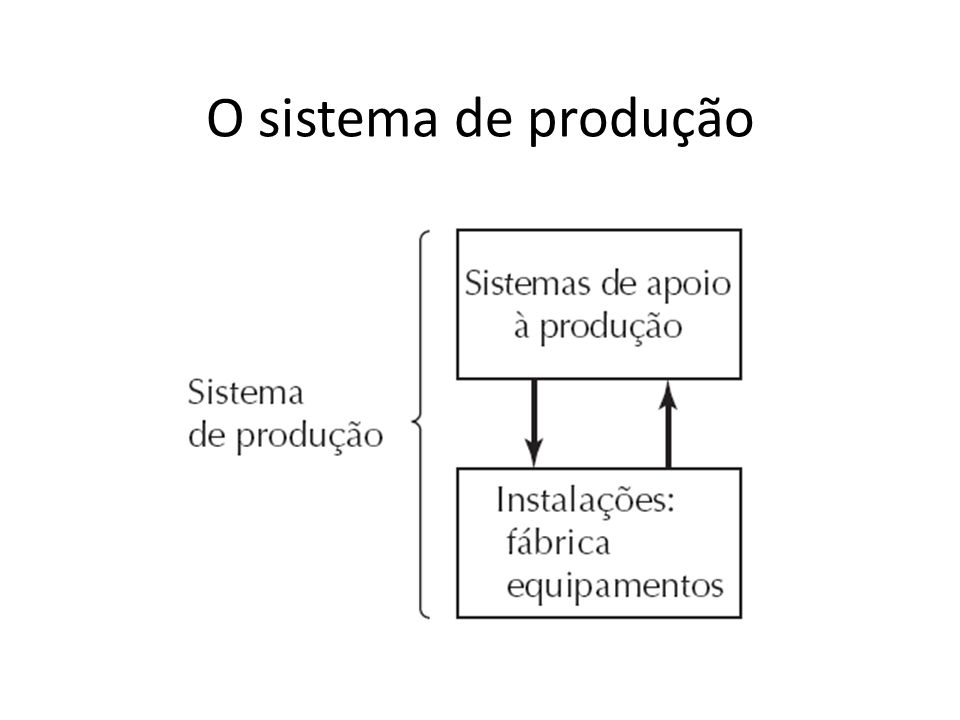 O sistema de produção