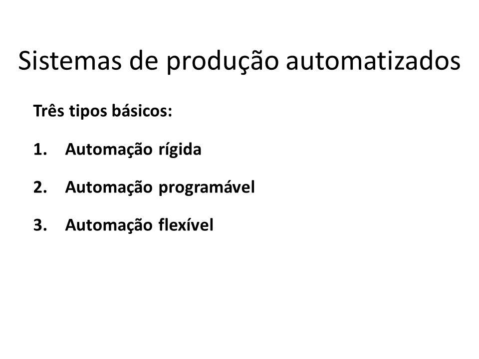 Sistemas de produção automatizados