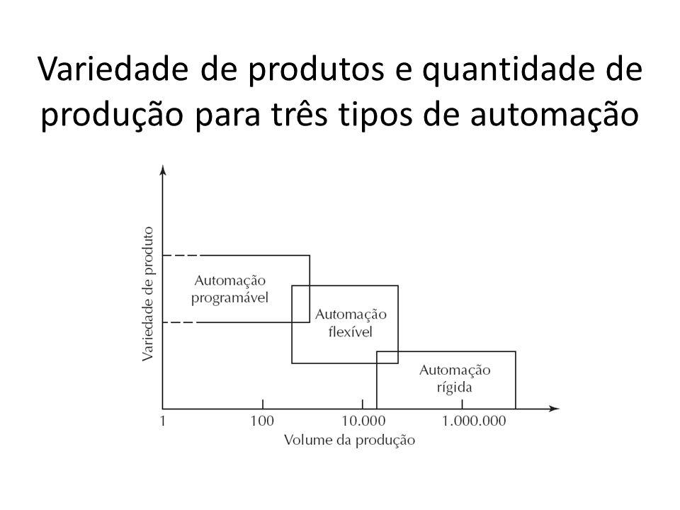 Variedade de produtos e quantidade de produção para três tipos de automação
