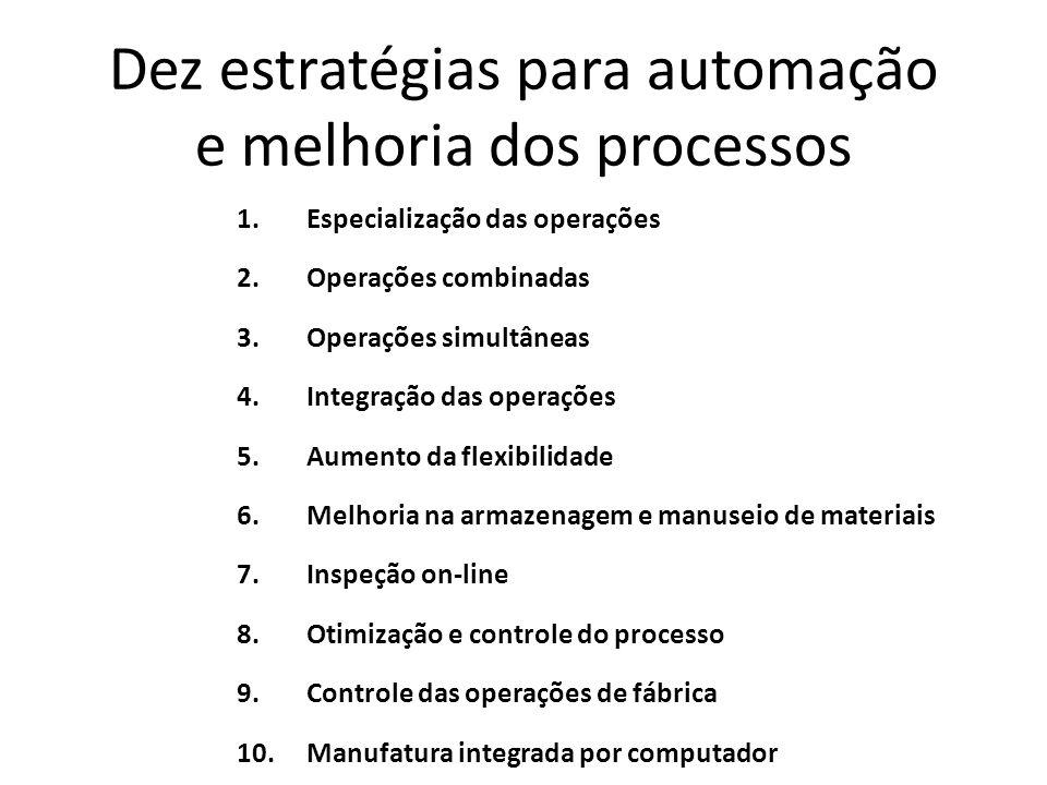 Dez estratégias para automação e melhoria dos processos