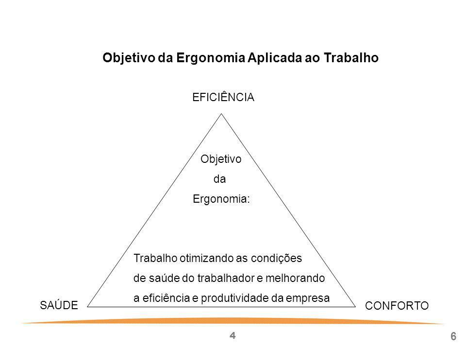 Objetivo da Ergonomia Aplicada ao Trabalho