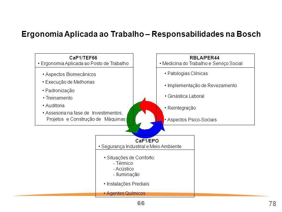 Ergonomia Aplicada ao Trabalho – Responsabilidades na Bosch