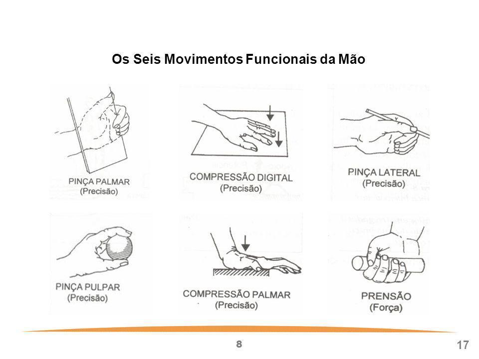 Os Seis Movimentos Funcionais da Mão