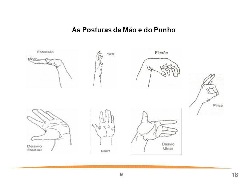 As Posturas da Mão e do Punho