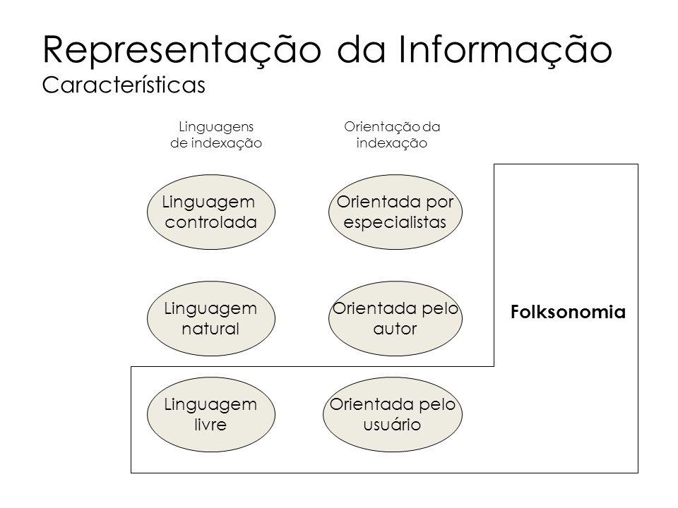 Representação da Informação Características
