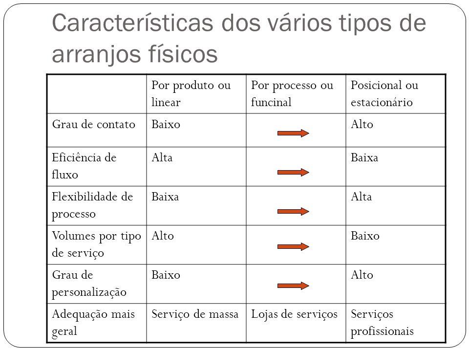 Características dos vários tipos de arranjos físicos