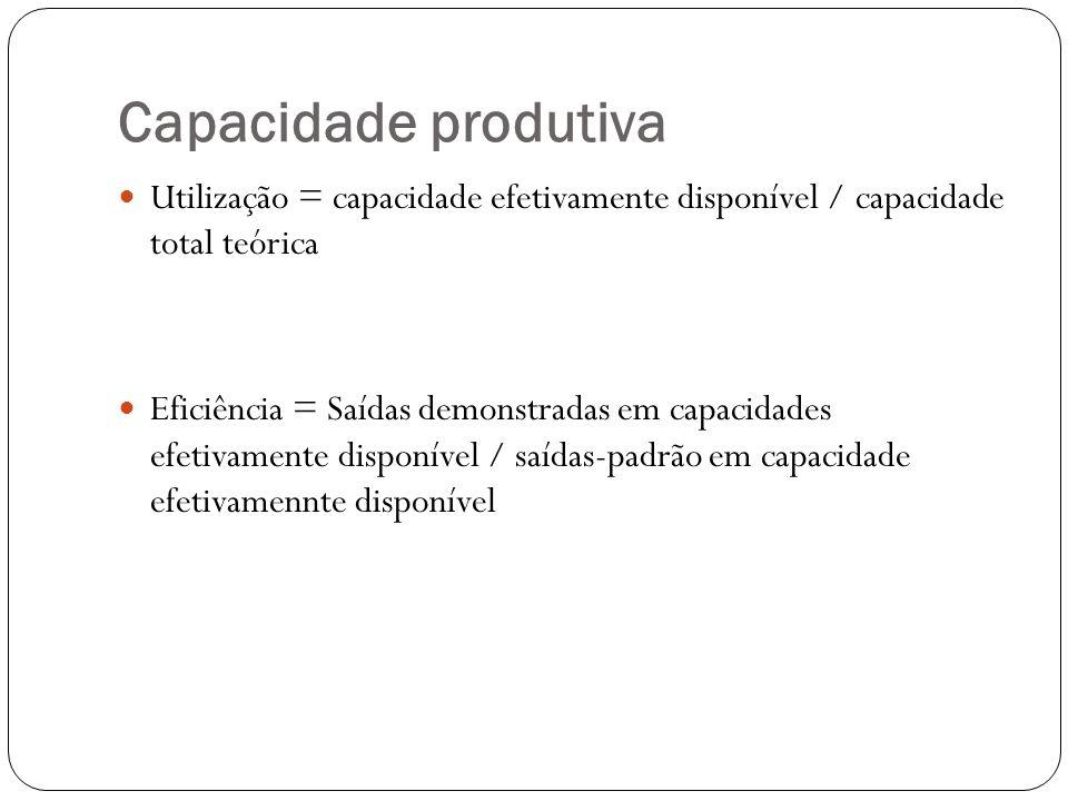 Capacidade produtiva Utilização = capacidade efetivamente disponível / capacidade total teórica.