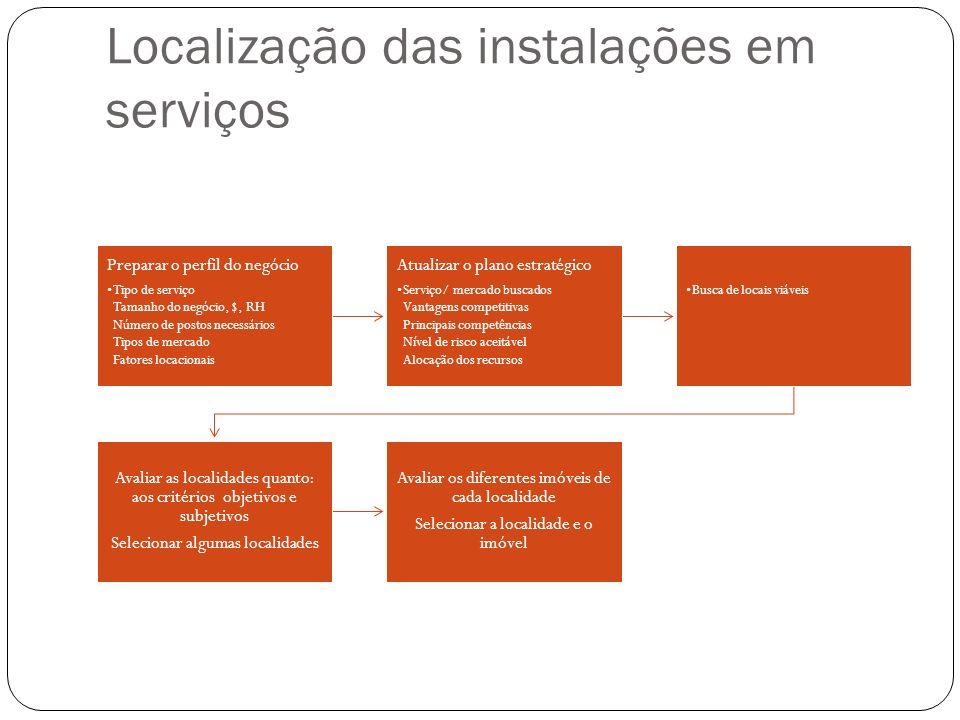 Localização das instalações em serviços