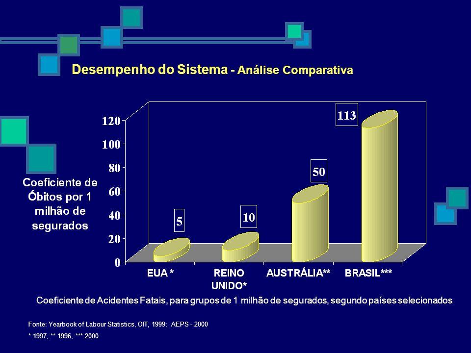 Desempenho do Sistema - Análise Comparativa