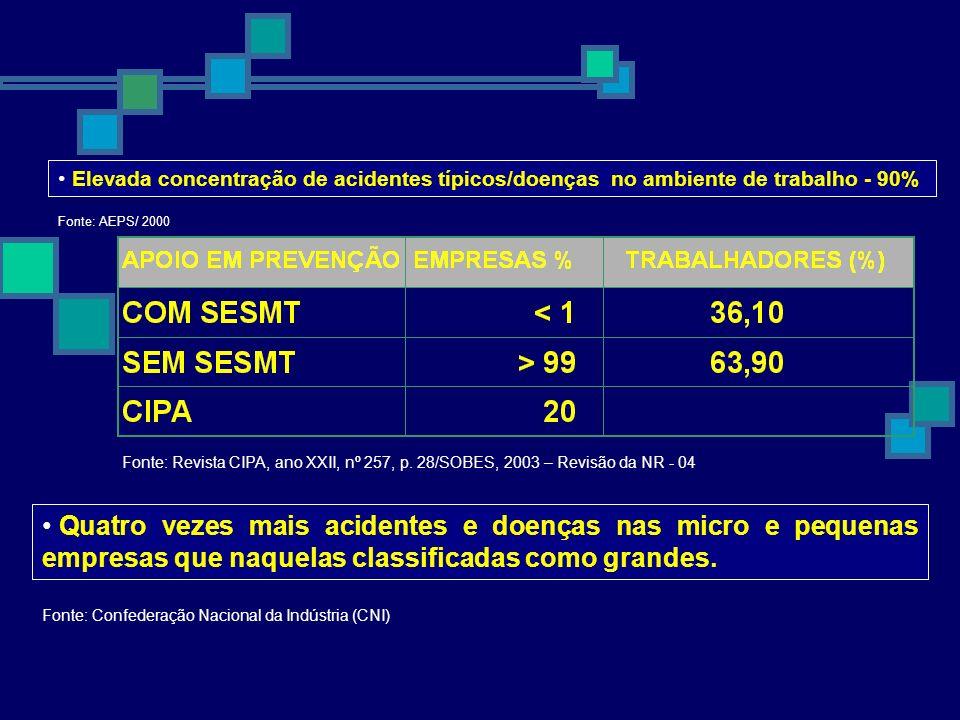 Elevada concentração de acidentes típicos/doenças no ambiente de trabalho - 90%