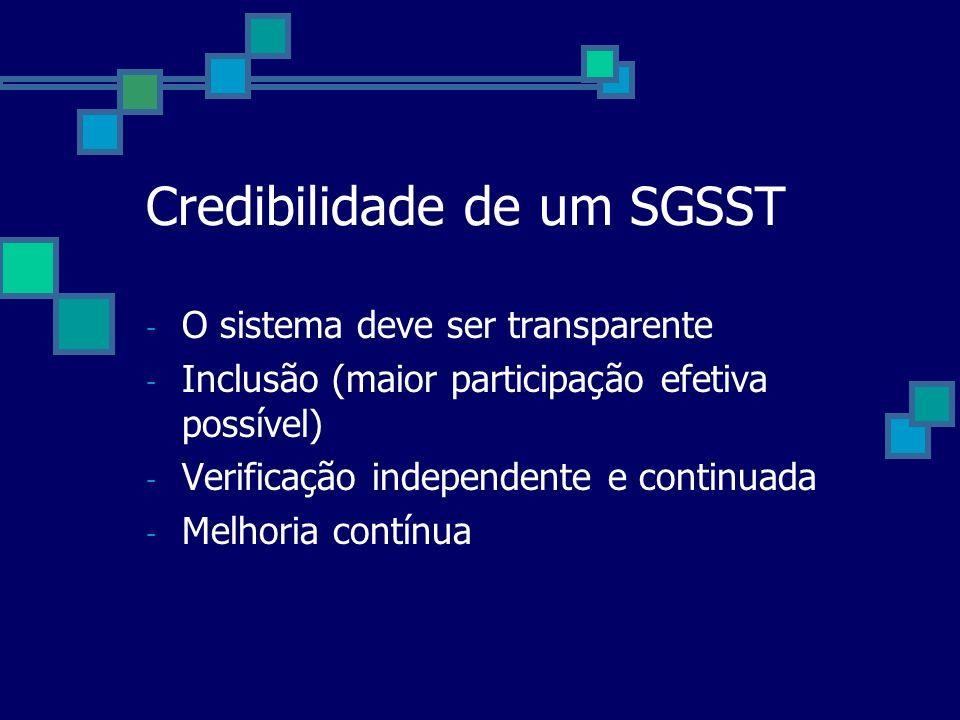 Credibilidade de um SGSST