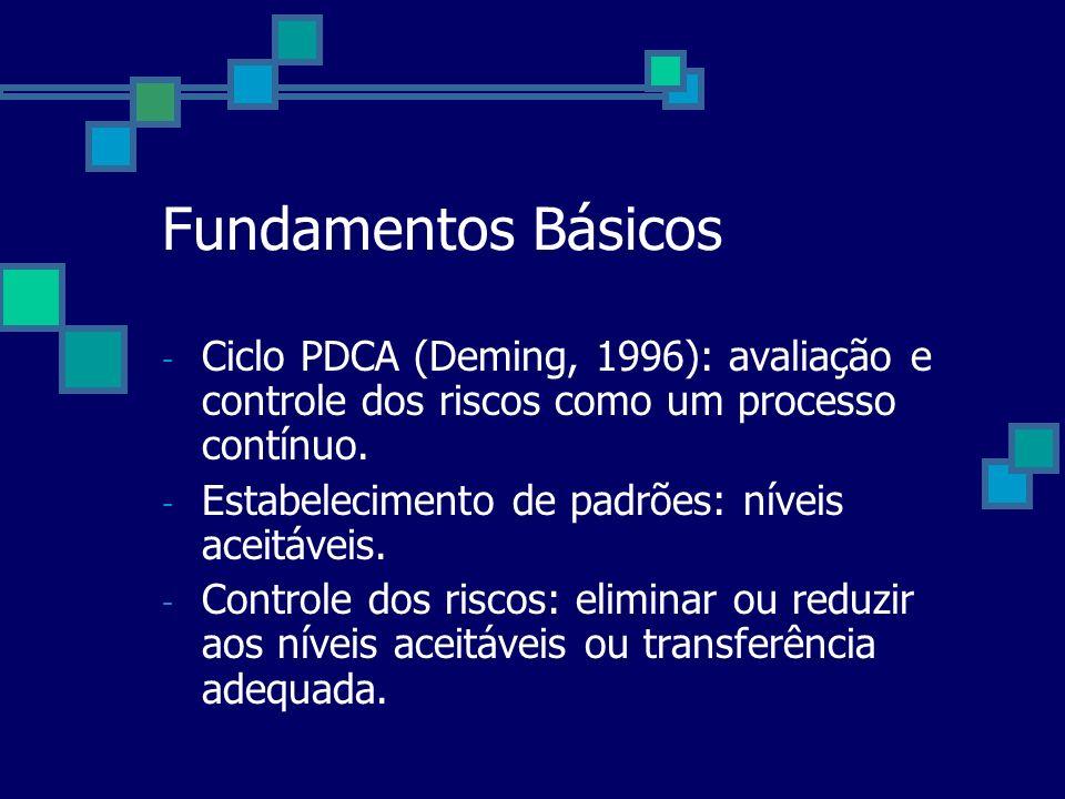Fundamentos BásicosCiclo PDCA (Deming, 1996): avaliação e controle dos riscos como um processo contínuo.