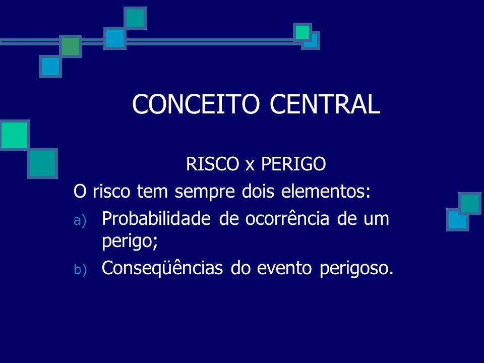 CONCEITO CENTRAL RISCO x PERIGO O risco tem sempre dois elementos: