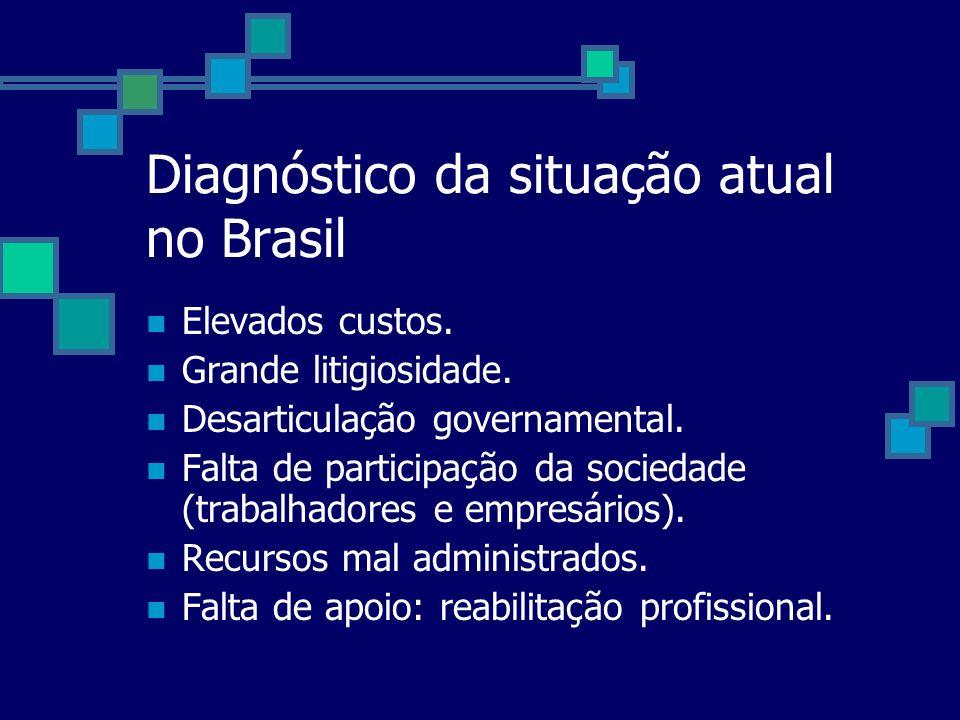 Diagnóstico da situação atual no Brasil