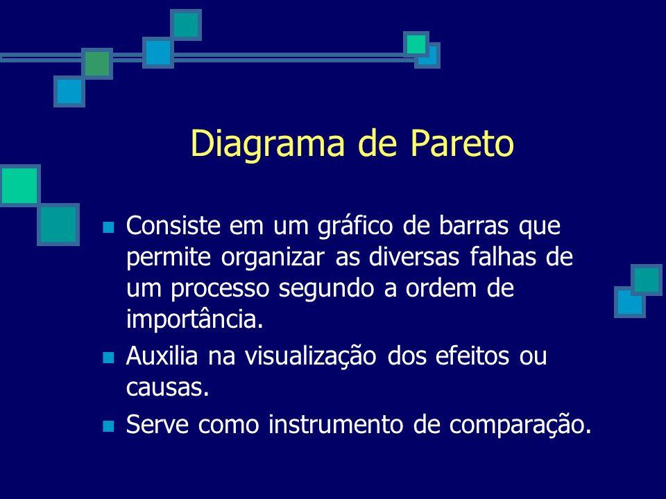 Diagrama de ParetoConsiste em um gráfico de barras que permite organizar as diversas falhas de um processo segundo a ordem de importância.