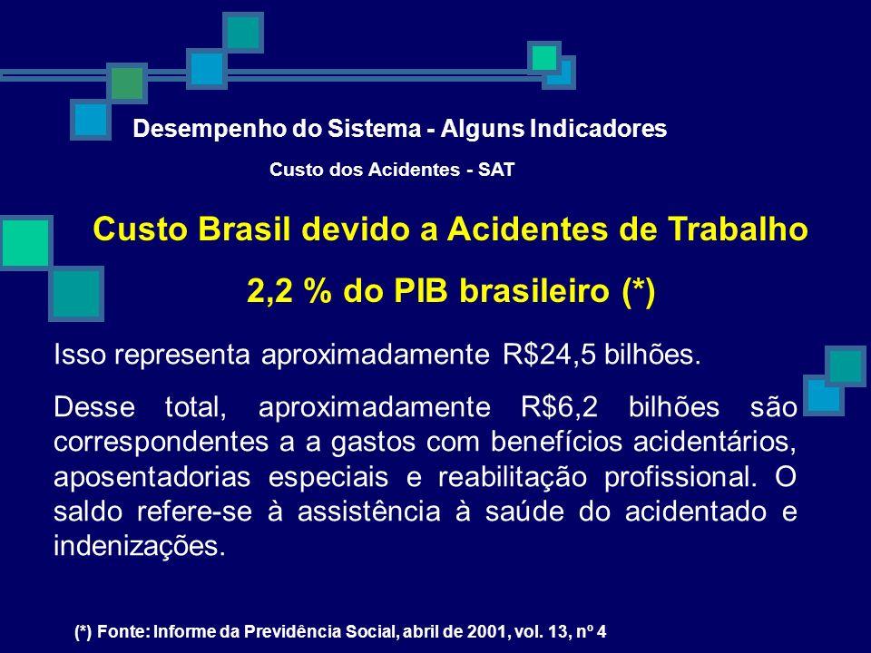 Custo dos Acidentes - SAT Custo Brasil devido a Acidentes de Trabalho