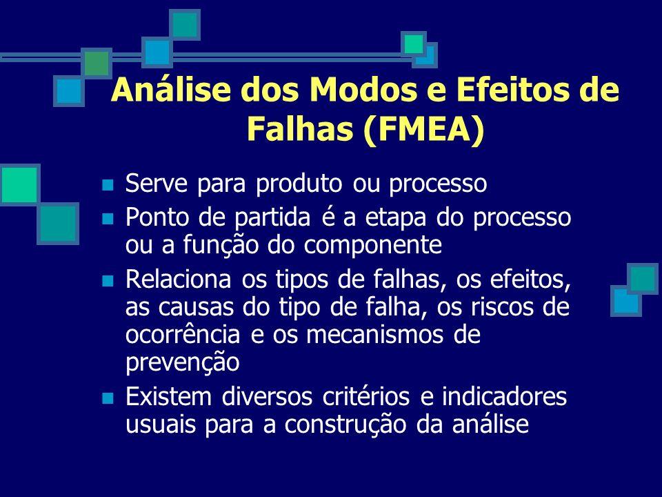 Análise dos Modos e Efeitos de Falhas (FMEA)