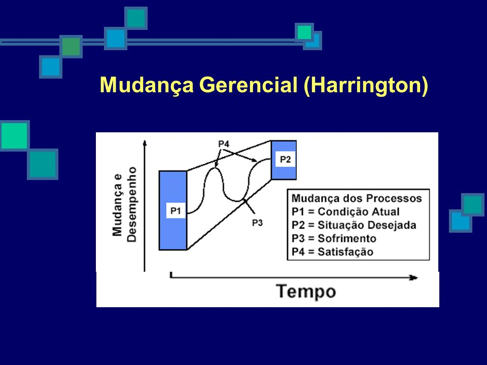 Mudança Gerencial (Harrington)