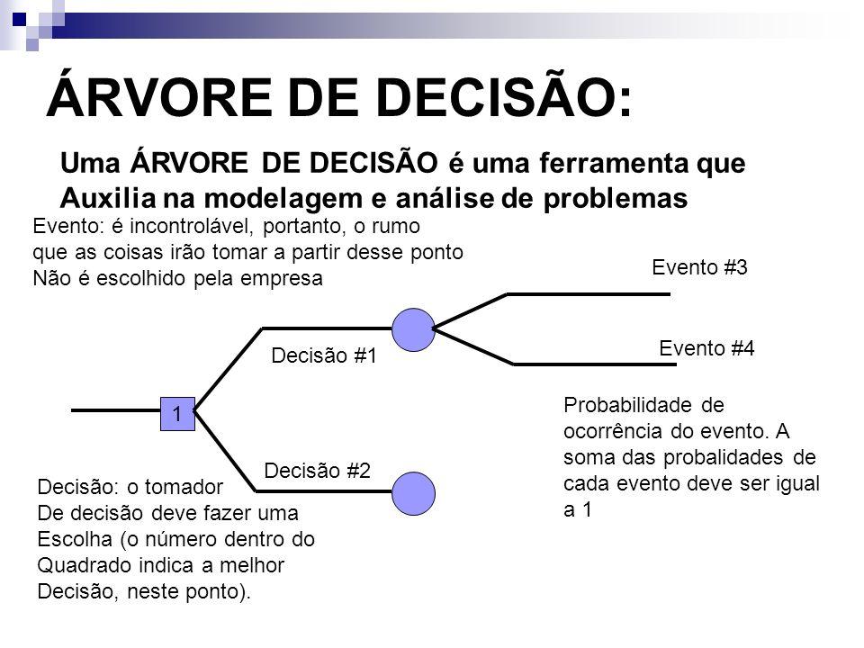 ÁRVORE DE DECISÃO: Uma ÁRVORE DE DECISÃO é uma ferramenta que