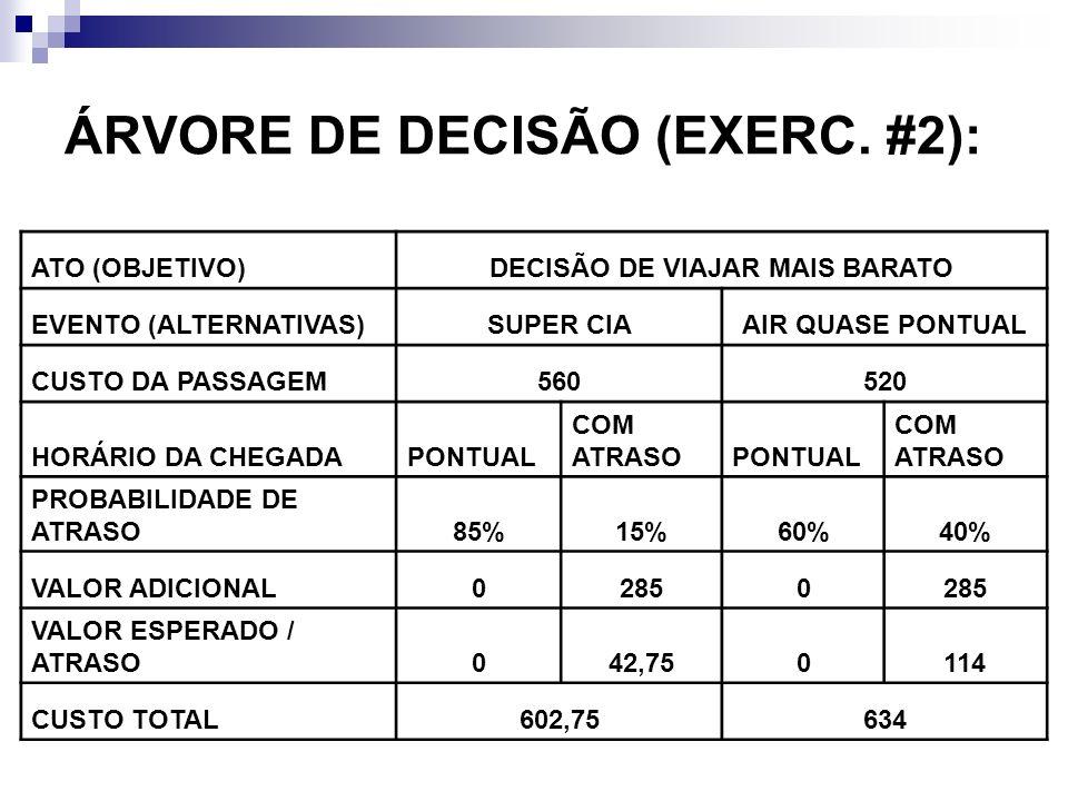 ÁRVORE DE DECISÃO (EXERC. #2):