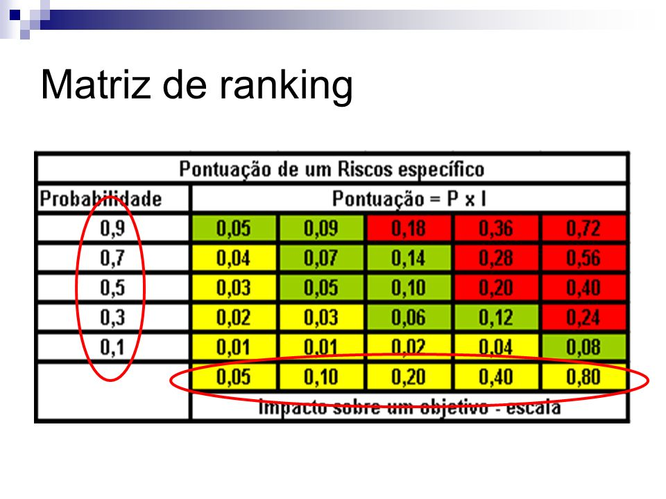 Matriz de ranking