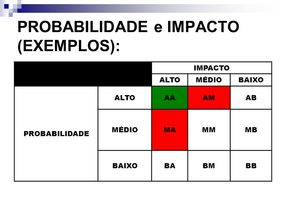 PROBABILIDADE e IMPACTO (EXEMPLOS):