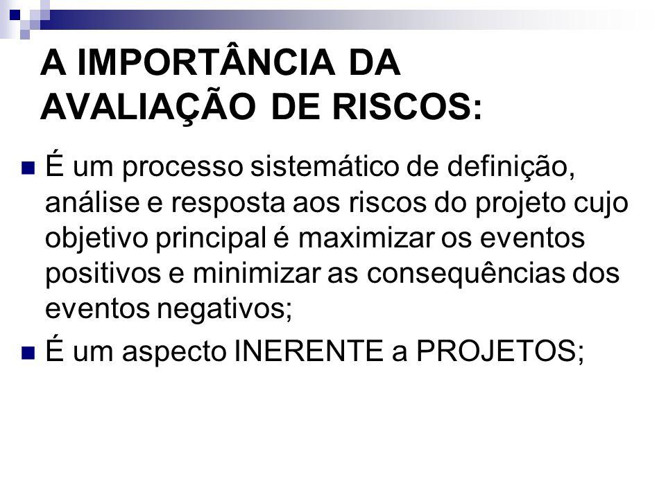 A IMPORTÂNCIA DA AVALIAÇÃO DE RISCOS: