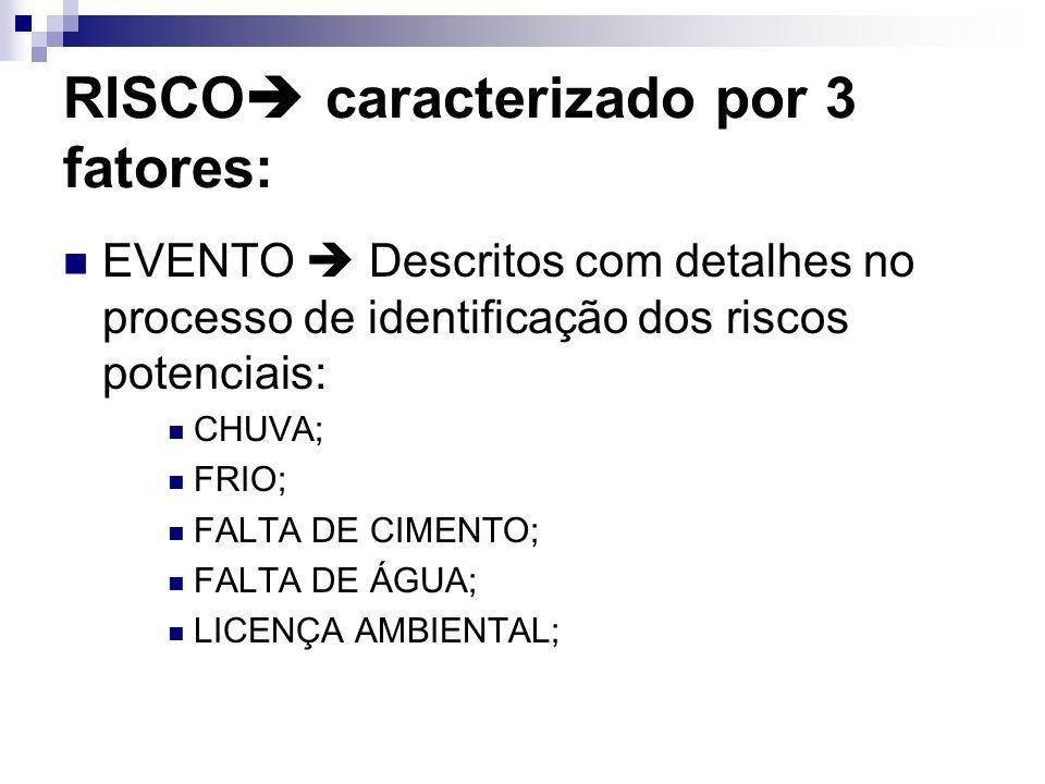 RISCO caracterizado por 3 fatores: