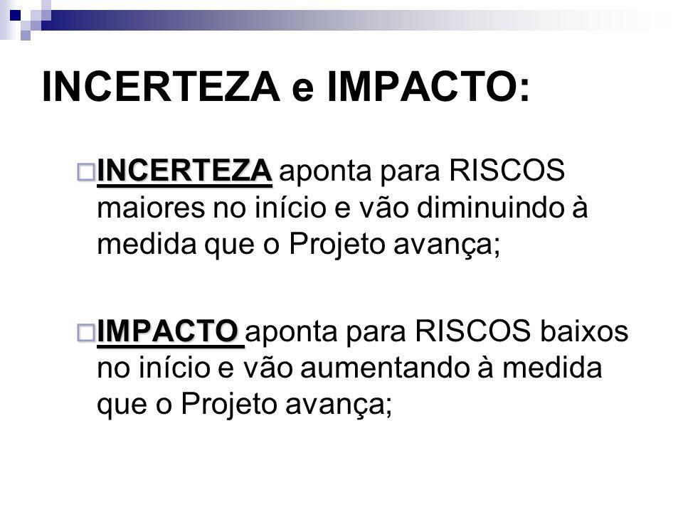INCERTEZA e IMPACTO: INCERTEZA aponta para RISCOS maiores no início e vão diminuindo à medida que o Projeto avança;