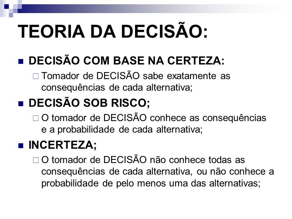 TEORIA DA DECISÃO: DECISÃO COM BASE NA CERTEZA: DECISÃO SOB RISCO;